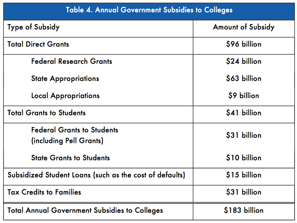 Pew Charitable Trusts, Federal and State Funding of Higher Education