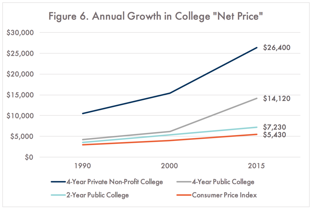 College Board, Trends in Higher Education