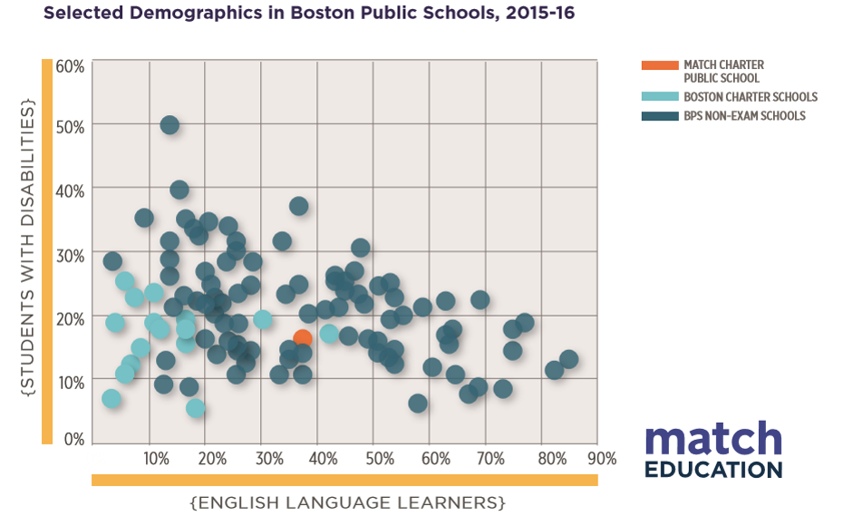 Selected Demographics in Boston Public Schools, 2015-16.png
