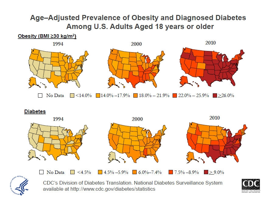 Age relate Obesity.jpg