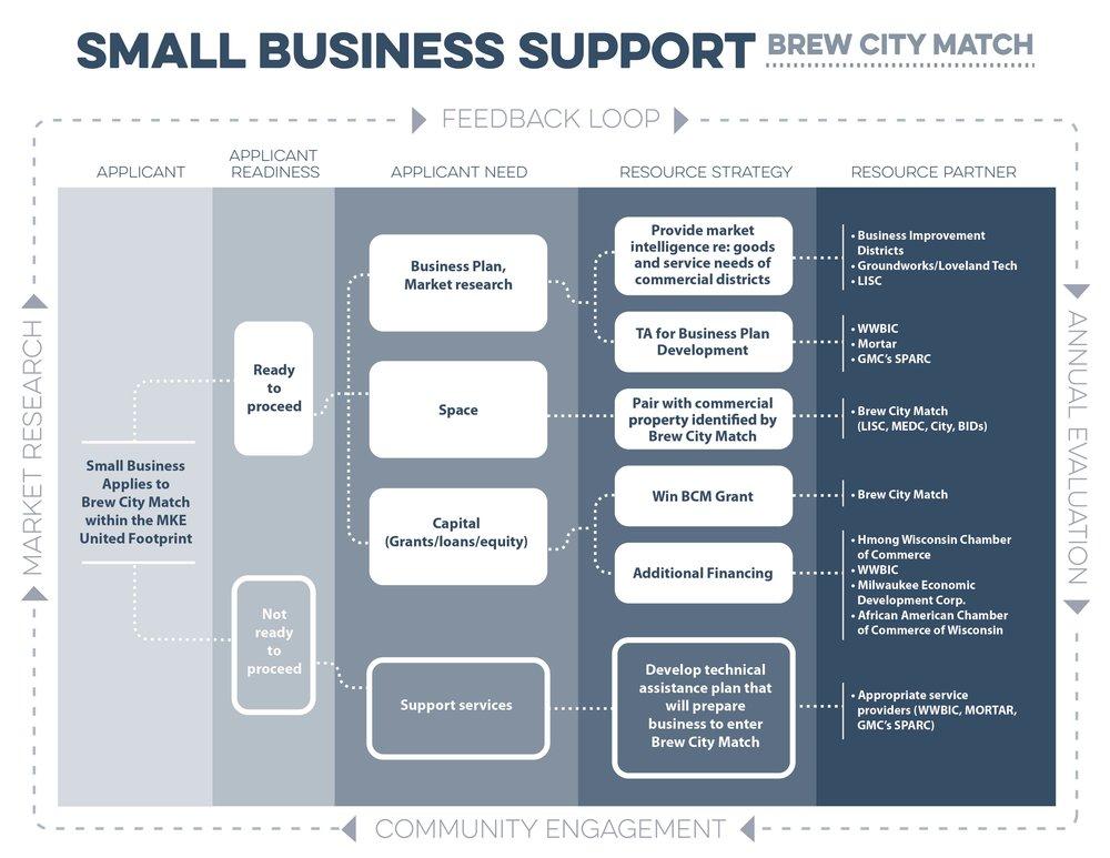 small_business_flowchart2.jpg