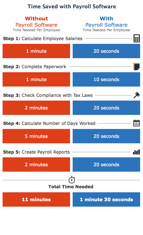 Payroll_Time_Comparison