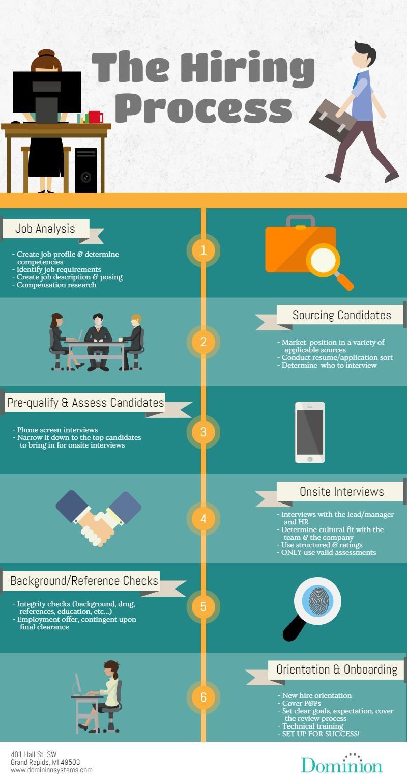 the-hiring-process-infographic-job-work-human-resources-hr