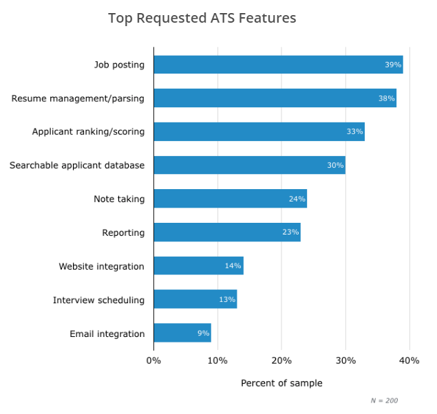 Source:  Enterprise Resource Planning Software Buyer Report