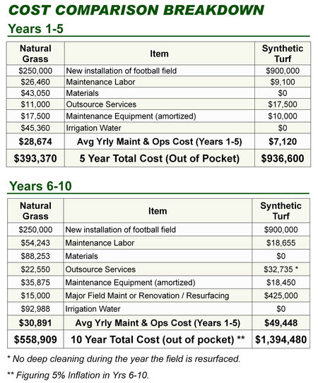 total cost comparison breakdown natural grass synthetic turf.jpg