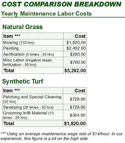 Image Result For Cost Of Synthetic Gr