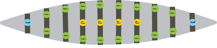 Blue:  Canadian Canoe Museum Staff  Green:  Active Paddling Seats  Yellow:  Centre Seats
