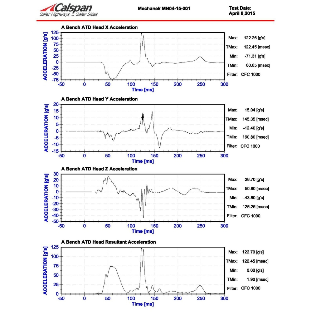 Test 1 - HANS Device : Notice the ATD Head Resultant Acceleration Max = 122.70 [g's]