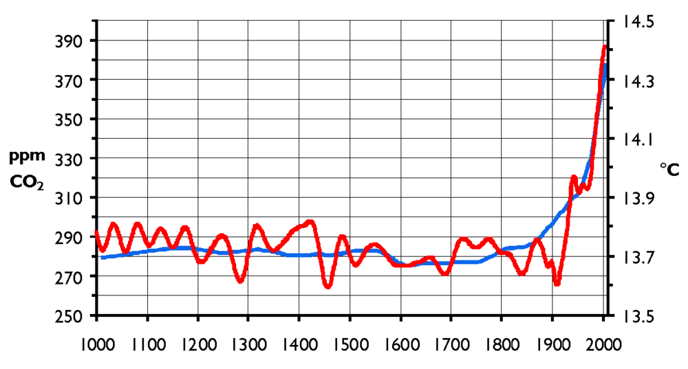 This graph shows the concentration of carbon dioxide in the atmosphere (in blue) and the average global temperature (in red) for the last 1,000 years. As the level of carbon dioxide increases so does the average temperature.