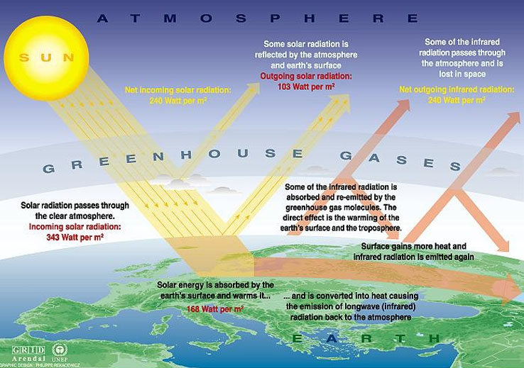 Greenhouse Effect - Bad.jpg