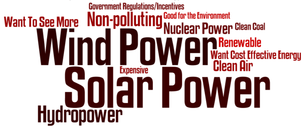 "Republican voters associate these words with the term ""clean energy."""
