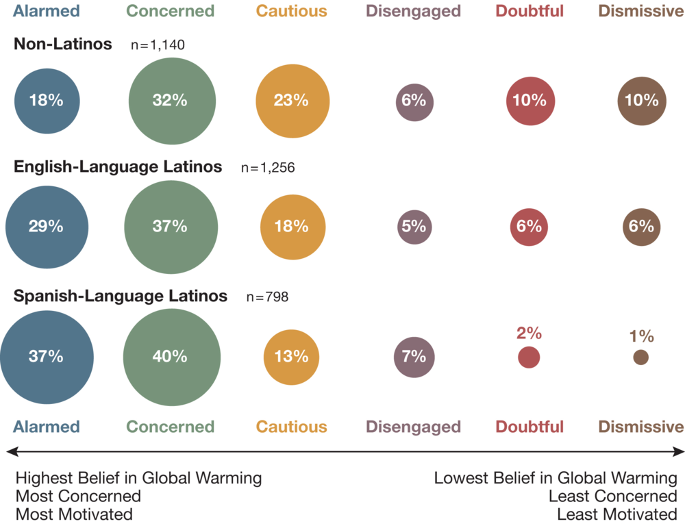 Latinos-and-Global-Warmings-Six-Americas_1.png