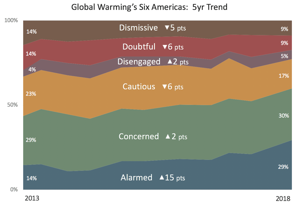 Six-Americas-Trend-February-2019.png
