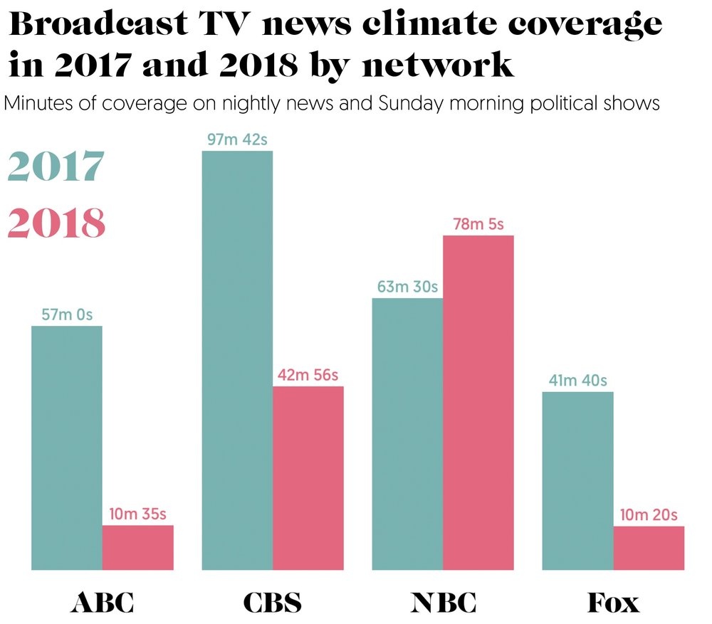 Broadcast_TV_news_climate_coverage_in_2017_and_2018_by_network.jpg