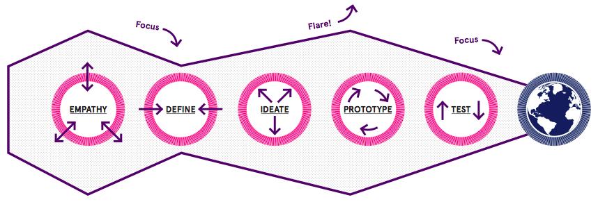 DT Process DRB.png