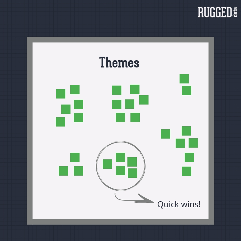 Grouping brainstorming ideas into themes helps identify quick wins, things that can be done straight away.