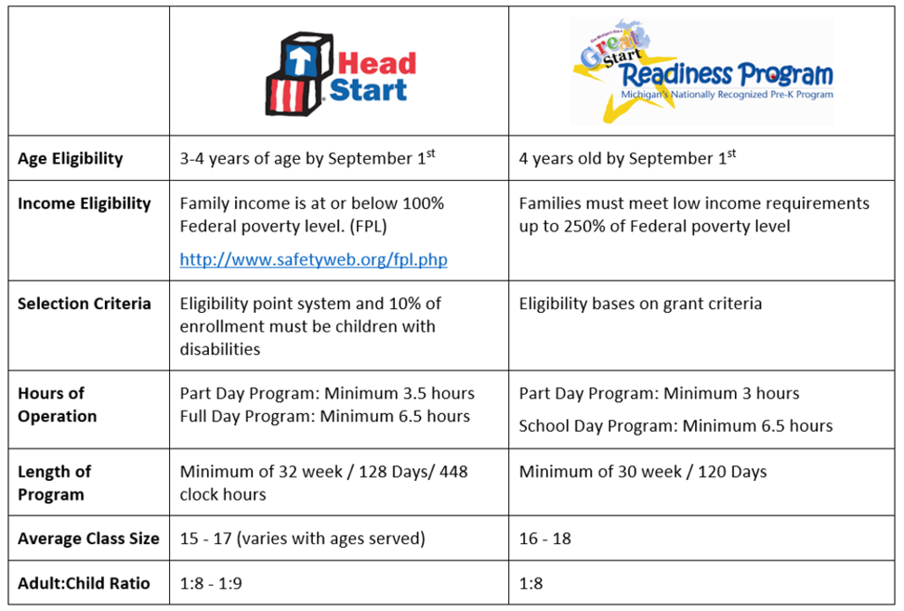 Head Start vs. GSRP eligibility comparison chart