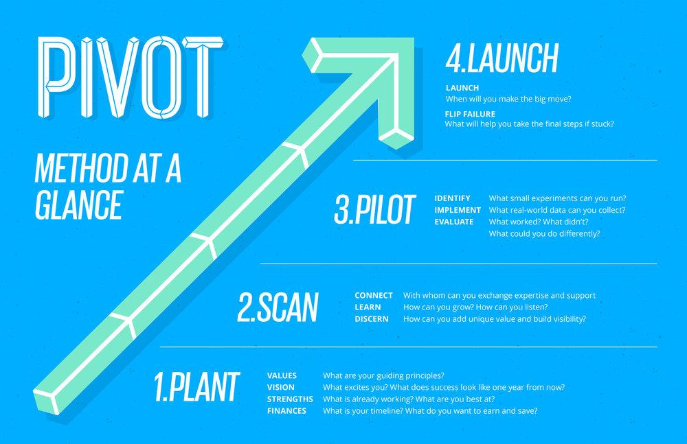 PivotInfographic.jpg