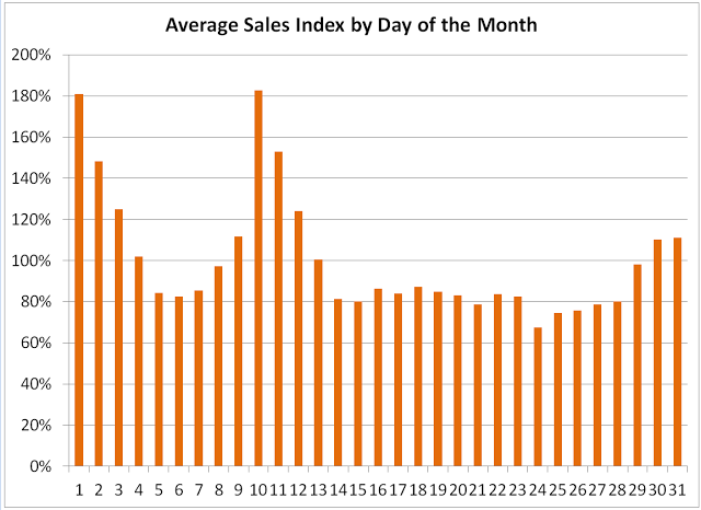 Sales+by+Day+Of+the+Month.png