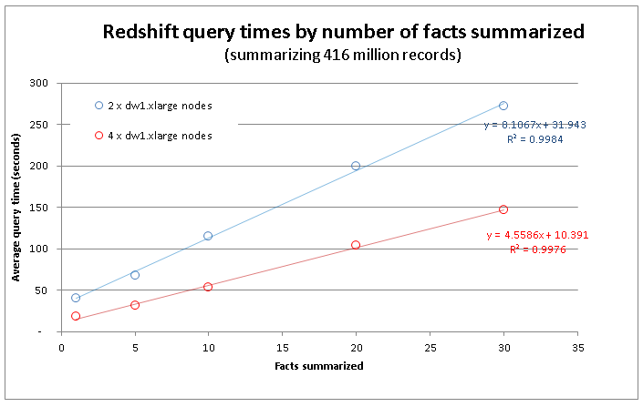 RedShift+scaling+by+number+of+facts.png