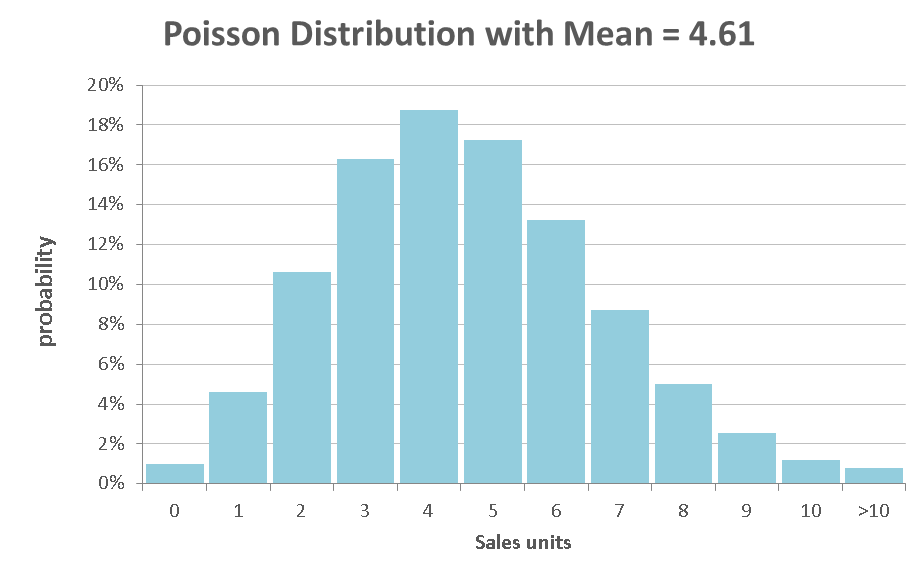 PoissonDist_mean_4_61.png