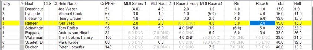 Final Results MDI Series.jpg