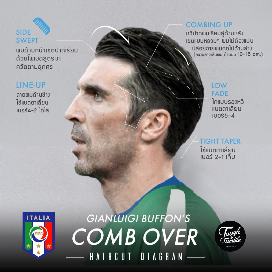 Buffon+Comb Over+Haircut Diagram