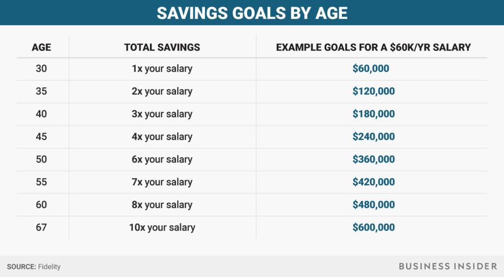 bi-graphicssavings-goals-table.png