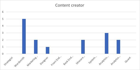skills-contentcreator.png