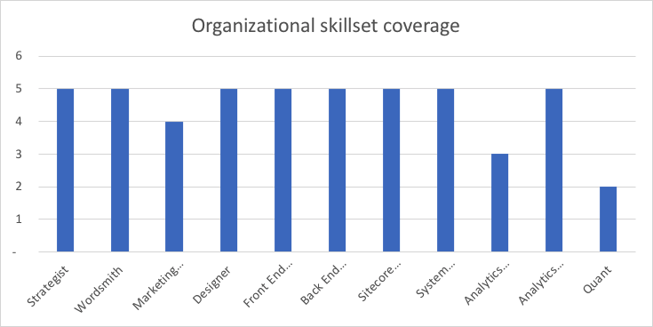 skills-coverage.png