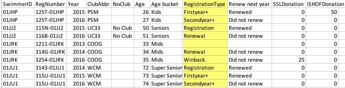 Registration type