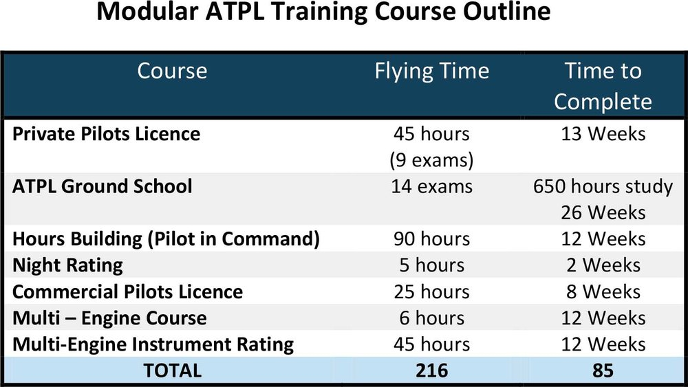 Atplcommercial Pilots Licence Cranfield Flying School