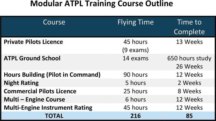 ATPL/Commercial Pilots Licence — Cranfield Flying School