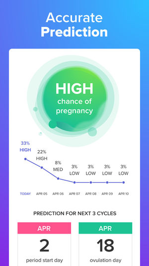 Health Tracking Apps For Women - Glow