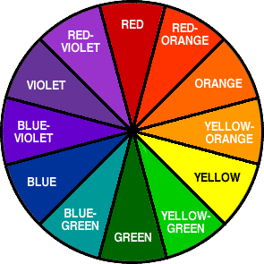 The Color Wheel Notice Analogous Colors Side By Each Other They Are Very Similar In Tone And Temperature Complementary Across