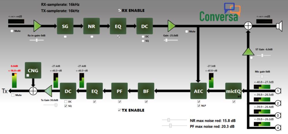 Conversa Tuning Tool Signal flow