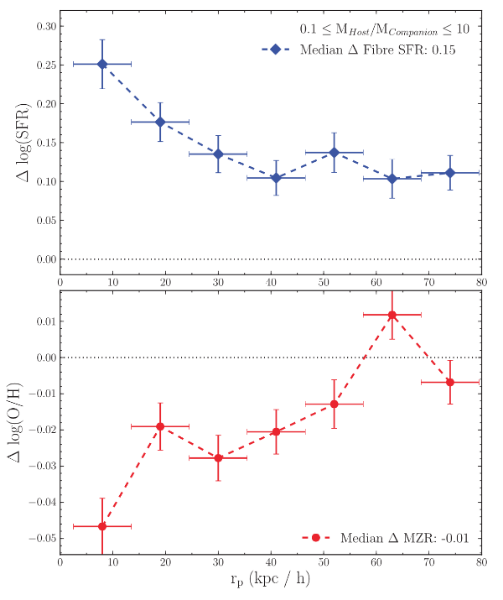 Figure 3 of Scudder et al. (2012b). The upper panel shows the SFR response of the pairs sample as a function of projected separation, relative to a control sample of non-interacting pairs, matched in stellar mass, local environment, and redshift.  The lower panel shows the same, but for gas phase metallicity.  In both panels, the horizontal dotted line indicates the controls.  Star formation rates are consistently enhanced across all projected separation ranges probed in this sample.