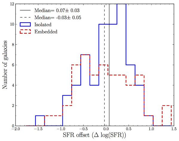 Figure 4 of  Scudder et al. (2012a) .  Changes in star formation rate (SFR) relative to a control sample matched in stellar mass and redshift.  The blue histogram indicates the SFR changes in star forming galaxies found within dense groups that are further than 1 Mpc from a cluster environment, and its median change in SFR is indicated by the vertical solid line.  The changes to SFR in star forming galaxies in embedded clusters are histogrammed in the red dashed line, and their median is shown as the dashed vertical line. The galaxies found within isolated groups show statistically significant enhancements to their SFR, whereas the galaxies in embedded groups do not.  The difference in median SFR offset indicates that there is some additional impact of the cluster environment upon a dense group.