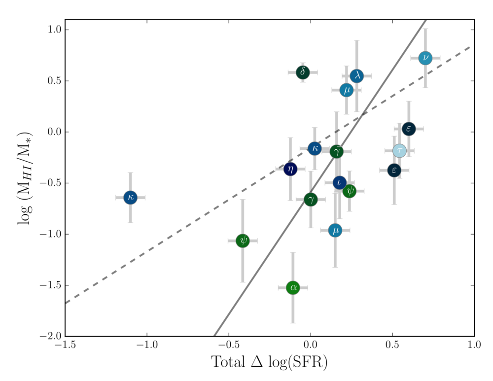 Figure 2 of Scudder et al. 2015.  The log of the HI gas fraction for all galaxies detected at > 3 sigma, as a function of SFR enhancement.  The two grey lines are fits to the data: dashed is including all data points, and solid excludes the point at SFR enhancement = -1.0 (marked with a kappa).  Spearman Rank Correlation tests indicate a positive correlation at 2.5 sigma.