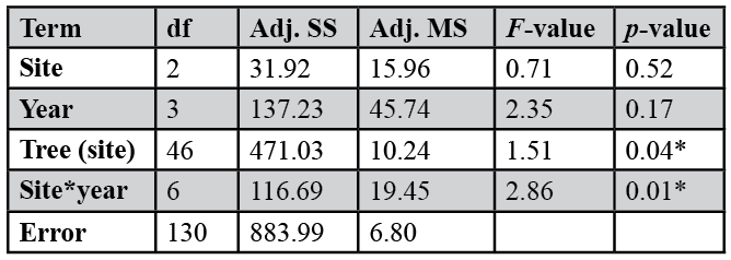 Table 1. Repeated Measures ANOVA.  The Summary table shows the effect of mesic site and year on annual growth (shoot elongation) in  A. tortilis . Significant relationships were found (p-value < 0.05 indicated by * symbol) between above ground growth and mesic site, as well for the interaction of site and growth year on growth. Model R2 (adj.) = 0.46 which indicates relatively high model performance.