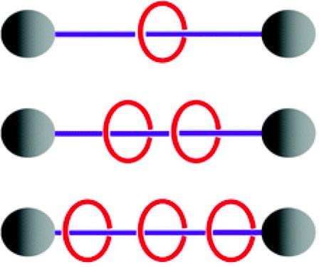 Figure 1. Rotaxane and multirotaxane molecular shuttles.