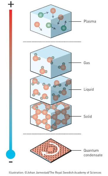 Figure 1. Aside from the usual phases, matter also assumes plasma at high temperatures and forms a condensate at low temperatures.