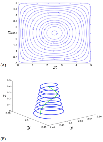 Figure 7. Simulation of particle sorting.  (A) Current used in the simulation of particle separation is shown. This current corresponds to the state in [Eq. (16)]. (B) Simulation of particles with mass ratio 1:10 demonstrates that particles begin at the same point but end up at different points.
