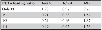 Table 1. If/Ib ratios for control Pt and NMA of various Pt:Au mass loading ratios.