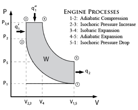 Figure 4: Dual-Combustion Engine Cycle. This figure shows the theoretical thermodynamic engine cycle (dual-combustion cycle) used to model the AAFO's internal-combustion engine. A dual-combustion engine cycle is a combination of both the Otto and the Diesel engine cycle (Heywood, 1988).