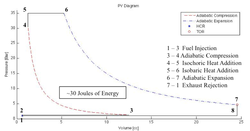 Figure 6: Walking Engine Gas Power Cycle. This figure shows the calculated dual-combustion pressure-volume diagram used to model the AAFO's IC engine. The work output of the engine was calculated to be ~30 joules of energy. This P-V diagram will be validated with experimental combustion testing data and altered to match actual engine performance if necessary.