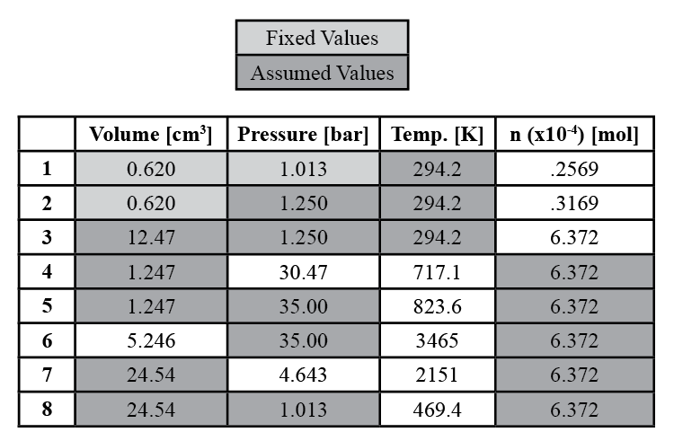 "Table 1. Walking Engine Gas Power Cycle. This table shows the volume, pressure, temperature, and number of moles at key points during the thermodynamic engine cycle of the ""Walking Engine."""