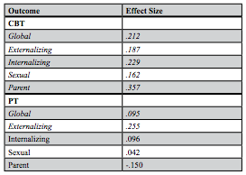 Table 3: Mean Effect Sizes of the Impact of Cognitive Behavioral Therapy (CBT) and Play Therapy (PT).  Effect sizes that are statistically significant ( p  < .05) are in bold. All of the statistically significant effect sizes indicate positive results for those measures.
