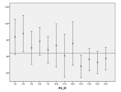 Figure 1. Effect sizes and 95% CI's for play therapy, all outcomes. All of the effect sizes are homogeneous indicating that the effect sizes were statistically comparable. Horizontal line represents mean effect size ( d = 0.095).