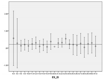 Figure 2. Effect sizes and 95% CI's for trauma focused cognitive-behavior therapy, all outcomes.  All of the effect sizes are homogeneous indicating that the effect sizes were statistically comparable. Horizontal line represents mean effect size ( d  = 0.212).